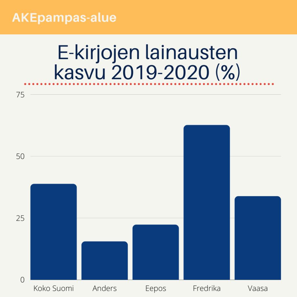Pylväskaavio e-kirjojen lainausmäärien kasvusta 2019-2020 välisenä aikana; koko Suomi 36.8 %, Anders 15,5 %, Eepos 22,3 %, Fredrika 62,6 % ja Vaasan kaupunginkirjasto 33,8%.