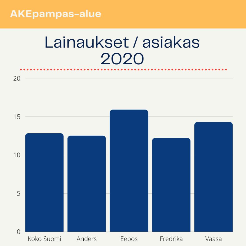 Pylväskaavio lainaukset per asiakas 2020: koko Suomi 12.82, Anders 12.5, Eepos 15.9, Fredrika 12.2 ja Vaasan kaupunginkirjasto 14.28.
