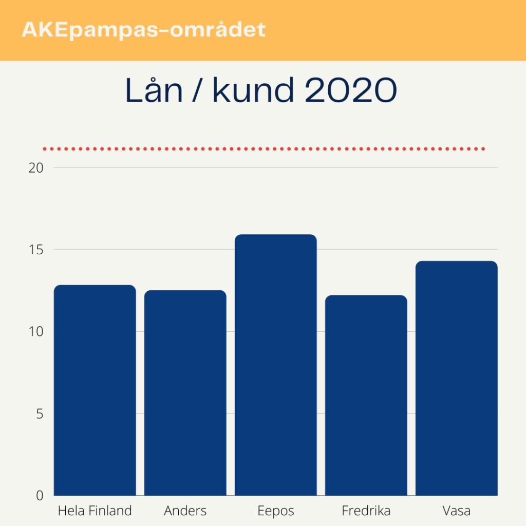 Ett schemabild om lån/kund året 2020: Hela Finland 12.82, Anders 12.5, Eepos 15,9, Fredrika 12,2 och Vasa stadsbibliotek 14.28.