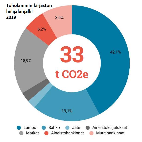 Ympyräkaavio: hiilijalanjälki yhteensä 33 tuhatta CO2e. Se koostuu seuraavasti: lämpö 42,1 %, sähkö 19,1 %, matkat 18,9 %, aineistohankinnat 6,2 %, muut hankinnat 8,5 %. Lisäksi jäte ja aineistokuljetukset yhteensä 5,2 %.  Cirkeldiagram: koldioxidfotavtryck 33 tusen  CO2e. Den består av: värme  42,1 %, el 19,1 %, resor 18,9 %, materialanskaffningar 6,2 %, andra anskaffningar 8,5 %. Därtill avfall och transport av materialet är tillsammans 5,2 %.